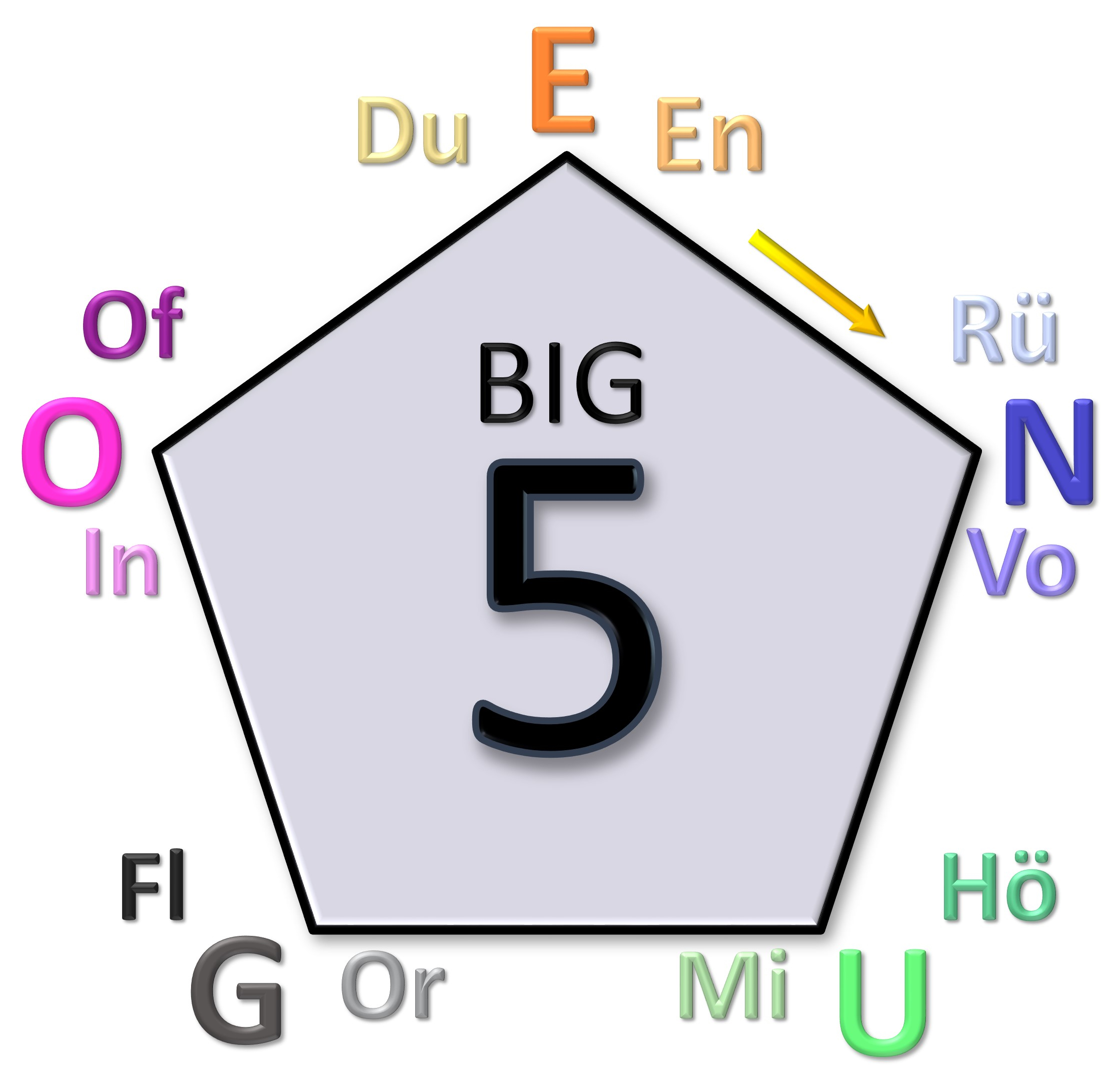 Understand Myself Big Five Enugo+ Modell 3D 2239