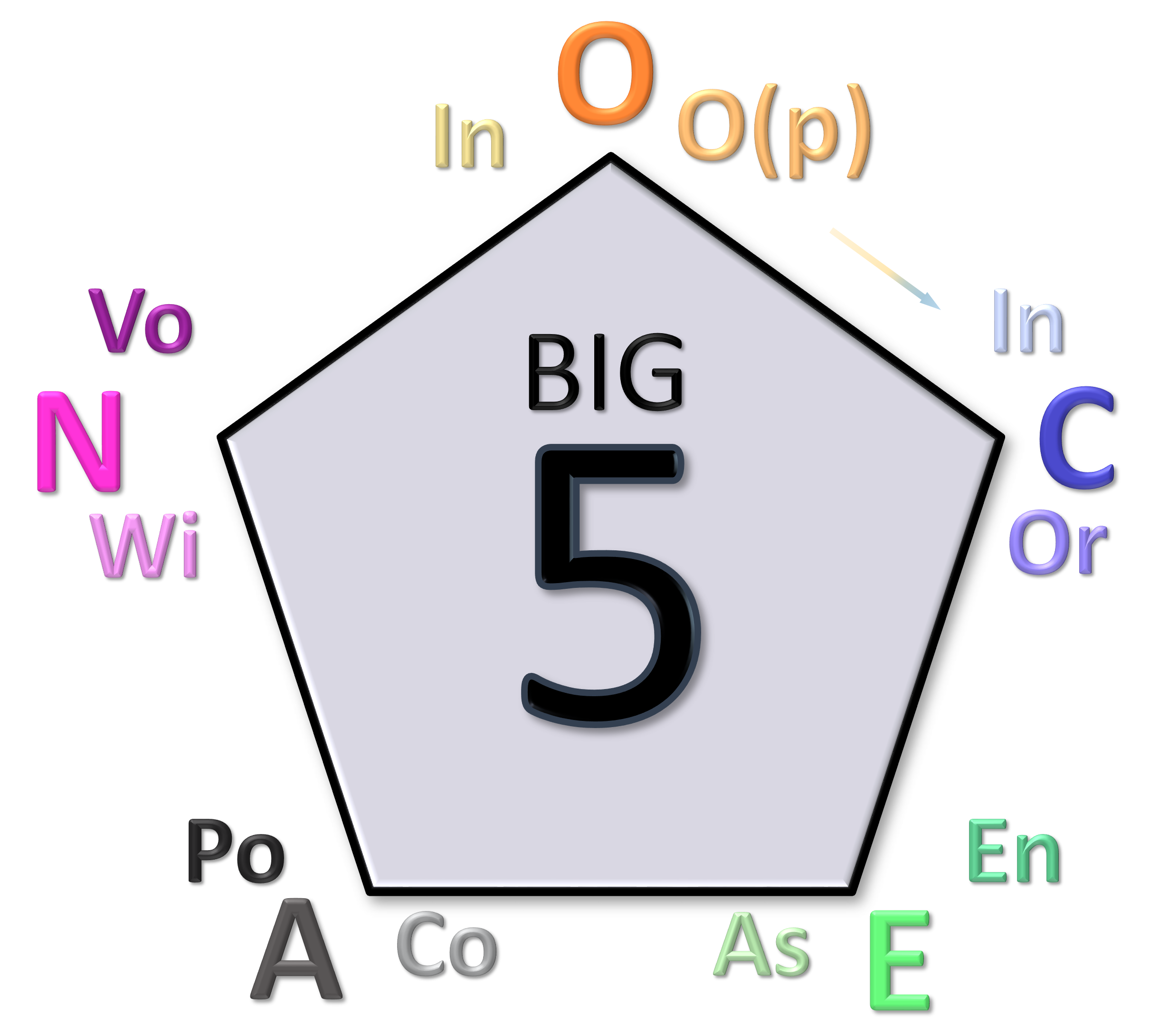 Understandmyself de Big Five Aspect Scales OCEAN plus Aspects